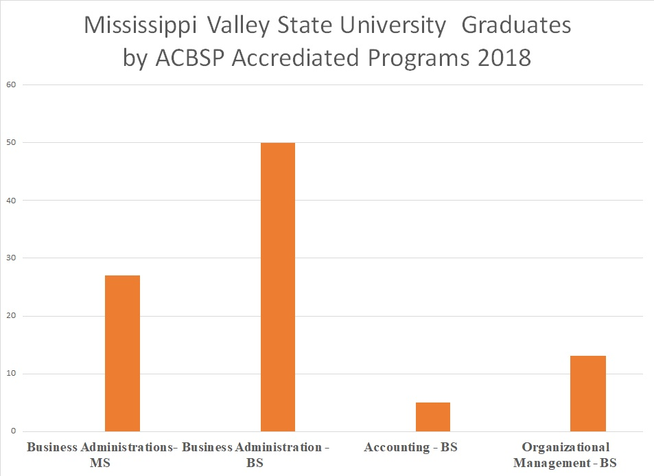 Mississippi State University Academic Calendar.Business Administration Homepage Mississippi Valley State University